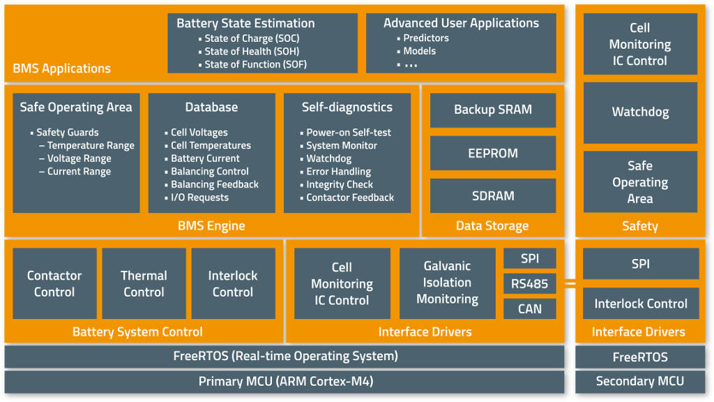 foxBMS Open Source BMS Software Overview Scaled