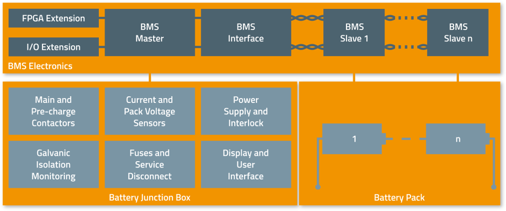 foxBMS Open Source BMS Hardware Overview Scaled