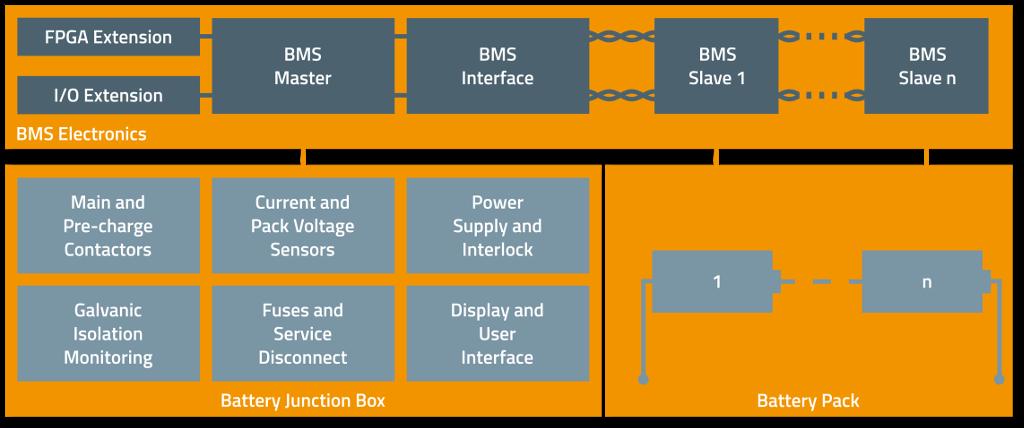 foxBMS - The Most Advanced Open Source BMS Platform