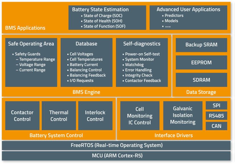 foxBMS Open Source BMS Software Overview